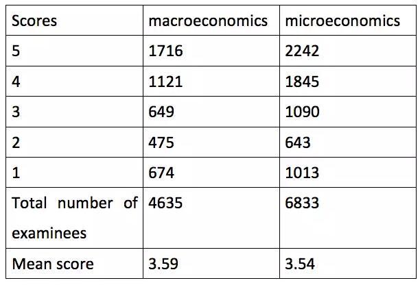 2016年AP微观经济学考情数据