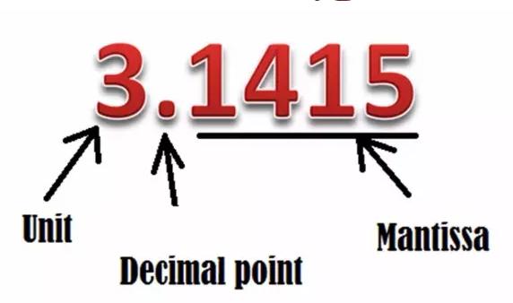 小数、分数、百分数在英语口语中如何表达?