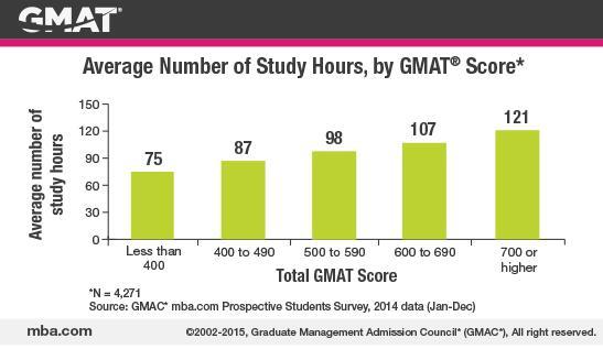 2017年GMAT备考规划时间表