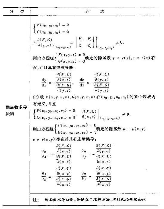 【考研】高数重要基础知识点(微分法)