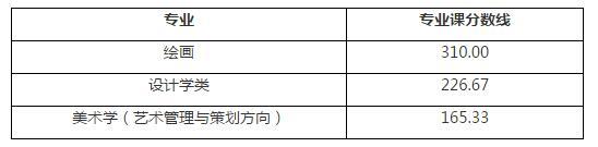 2017年中国人民大学艺术类(美术)专业课分数线