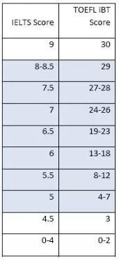 托福与雅思哪个更好考(附成绩对照表)