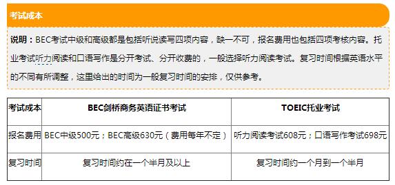 BEC商务英语和托业哪个更有用?