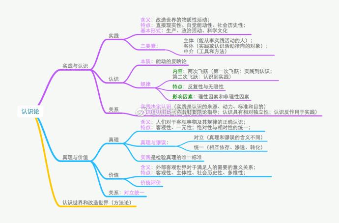 2018考研政治马原:认识论框架图整理陕西高中高薪图片