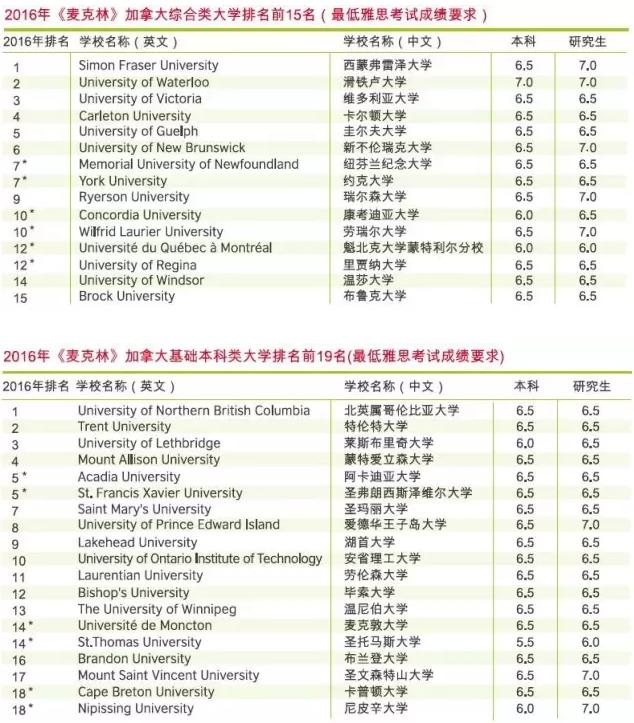 加拿大最新大学排名及最低雅思成绩要求