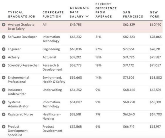 2017美国大学毕业生工资专业排名