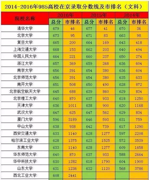 2017高考39所985大学最低录取分数线预测 黑龙江地区