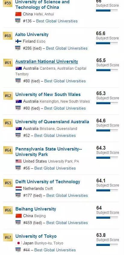 2017世界计算机专业排名TOP100