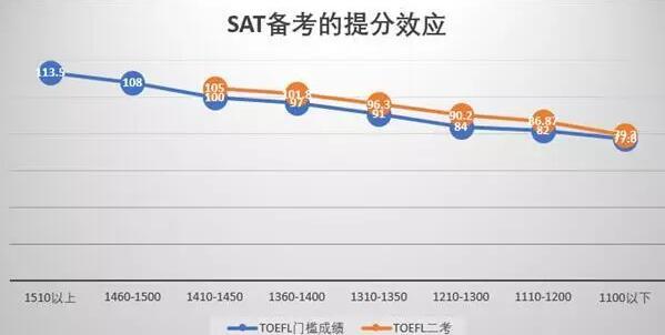 托福考多少分可以学习SAT?