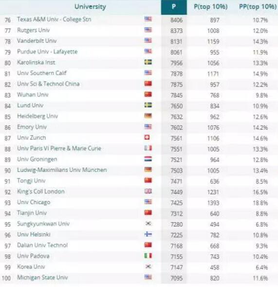 CWTS 2017世界大学排名榜单最新发布