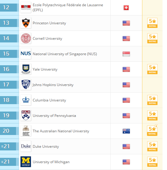 2018QS世界大学排名:全球959所大学排行榜完整版