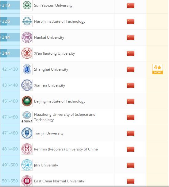 2018QS世界大学排名:中国大学上榜情况