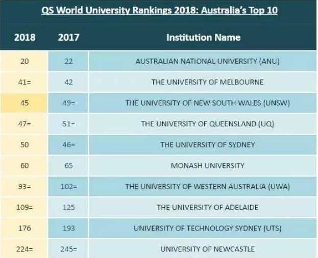 澳洲topm��y�k+��v�{�^z+��缌healthycare绵羊油�:/��io_2018qs世界大学排名:澳洲大学top10名单