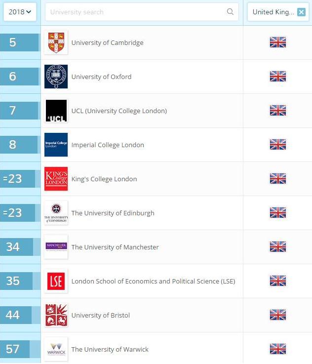 2018QS世界大学排名:英国大学TOP10