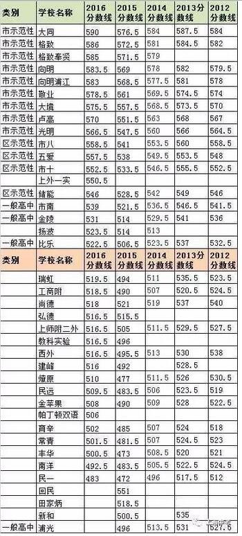 上海248所高中20122016年汇总中考分数线录取高中部东中学厦汕头市图片