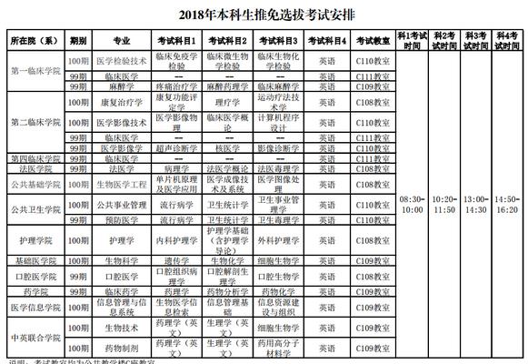 中国医科大学2018年本科生推免选拔考试安排.png