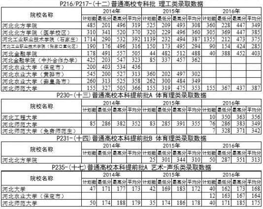《2017年河北普通高校招生报考指南》的勘正说明
