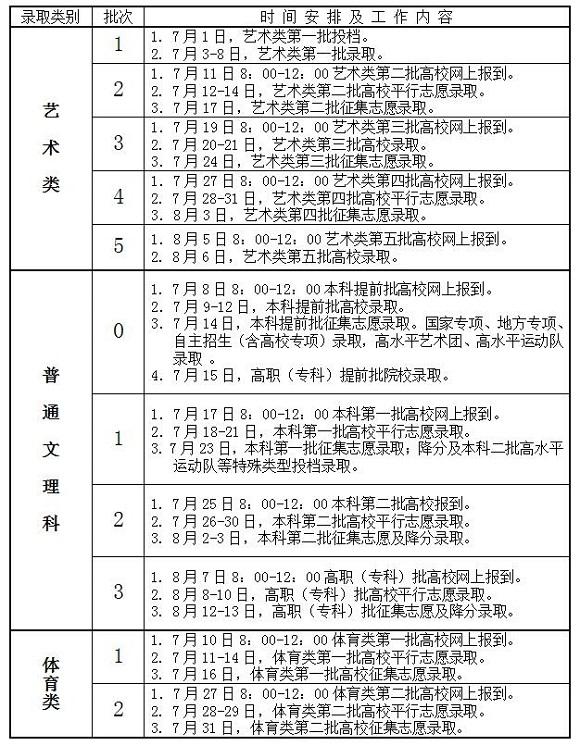 2017年安徽高校招生录取工作日程安排表