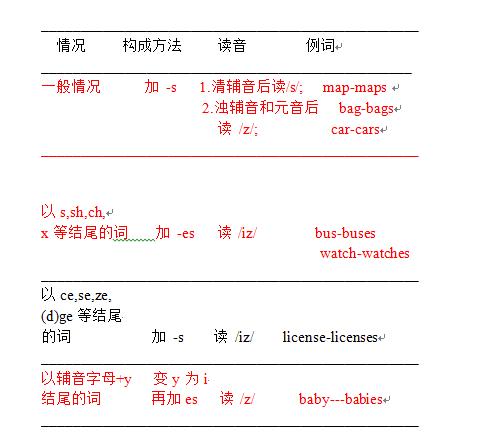 英语四级语法:名词复数的规则变化
