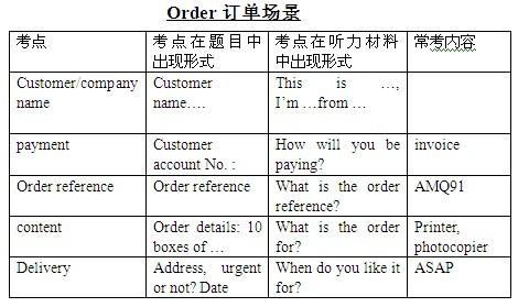 BEC中级听力常考场景:订单