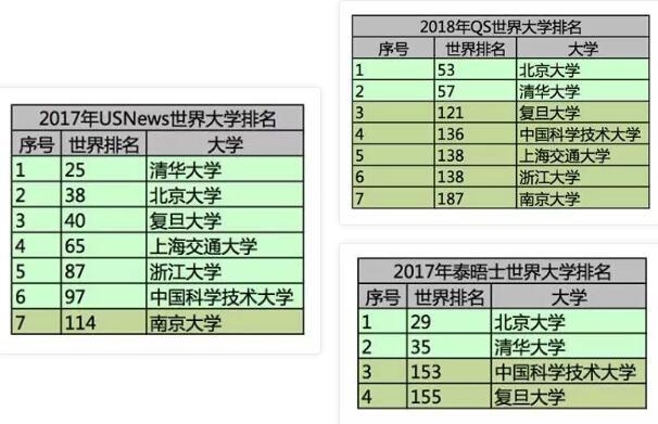 三大世界大学排名体系分析及使用方法