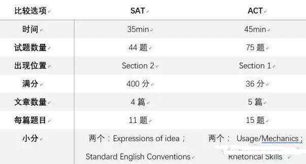 SAT文法ACT语法深度对比