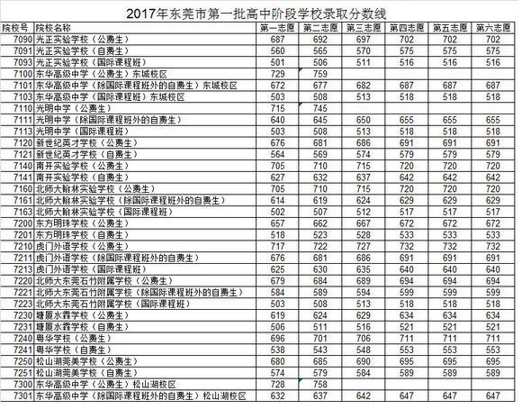 广东东莞2017中考录取分数线
