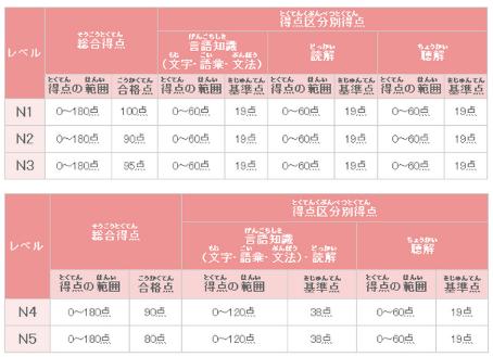 2017年jlpt日语能力考合格标准