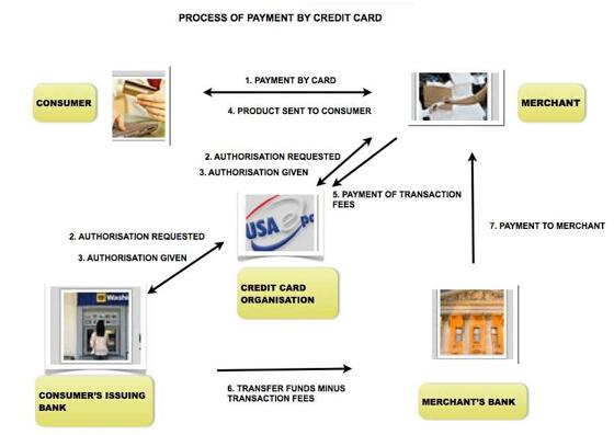 雅思写作小作文流程图考官范文:信用卡购物