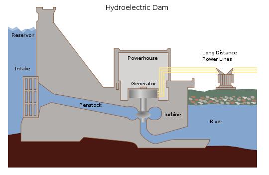 雅思写作小作文流程图考官范文:水库发电