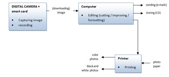 雅思写作小作文流程图考官范文:数码照片的生产
