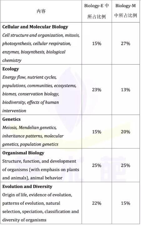 SAT2生物考试内容