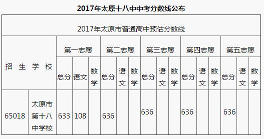 山西太原杏嶺實驗2017中考錄取分數線