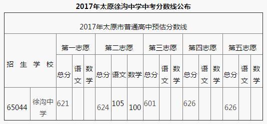 山西太原徐沟中学2017中考录取分数线