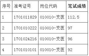 安徽合肥肥西县2017年三支一扶招募体检