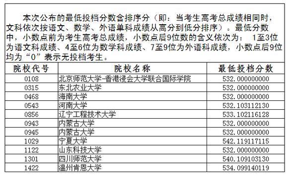 辽宁2017高考本科一批第二次征集志愿投档线