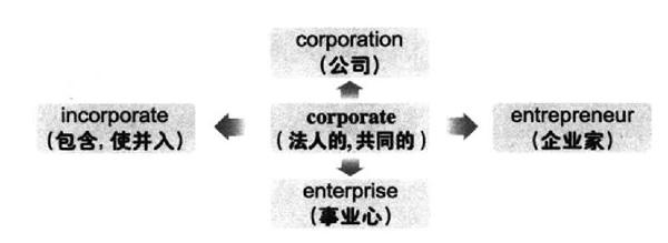 大学英语六级词汇看图记忆:corporate
