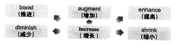 大学英语六级词汇看图记忆:increase