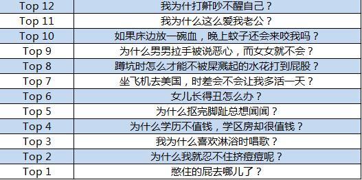辣眼睛!百度发布2017奇葩问题搜索报告(双语)