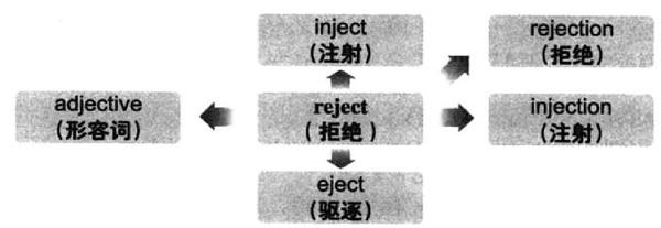 2017年12月大学英语六级词汇看图记忆:reject