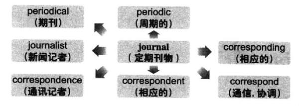 大学英语六级词汇看图记忆:journal