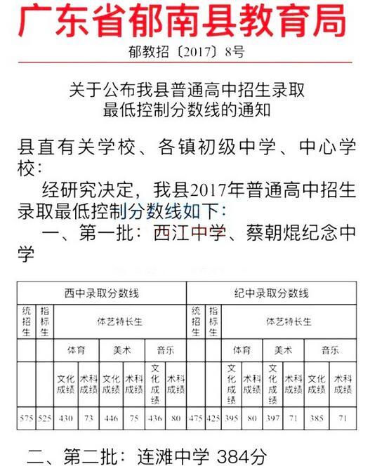 广东云浮2017中考录取分数线