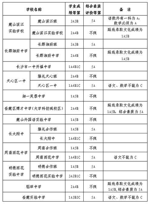 湖南长沙2017中考录取分数线(第三批次)