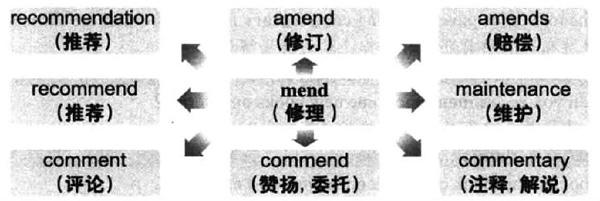 大学英语六级词汇看图记忆:mend