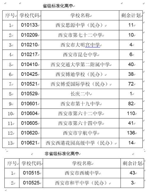 陕西西安2017中考城六区第二批次录取2094人