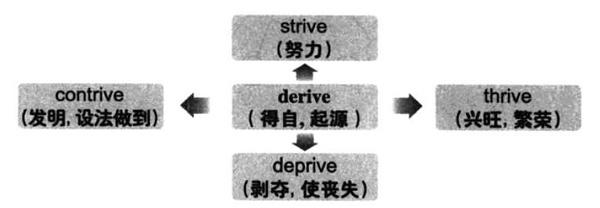 大学英语六级词汇看图记忆:derive