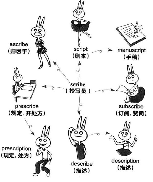 大学英语六级词汇看图记忆:scribe