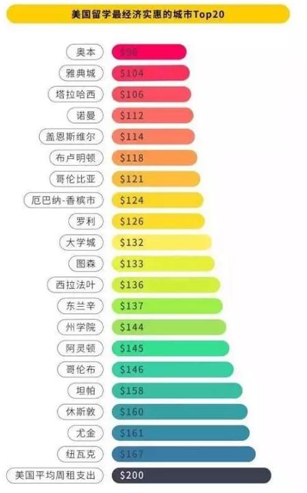 哪些城市留学住宿费最贵?