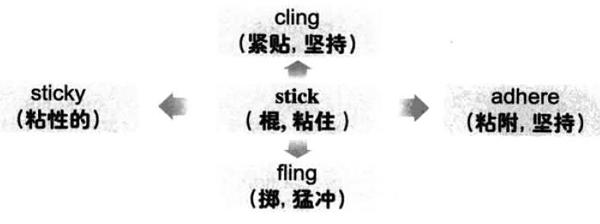 大学英语六级词汇看图记忆:stick