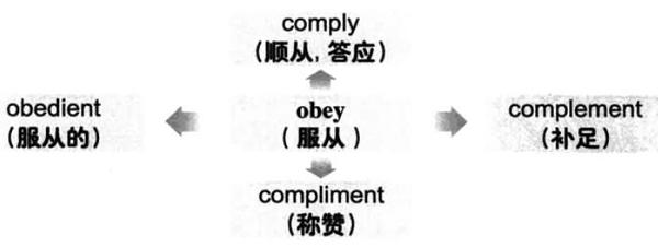 大学英语六级词汇看图记忆:obey